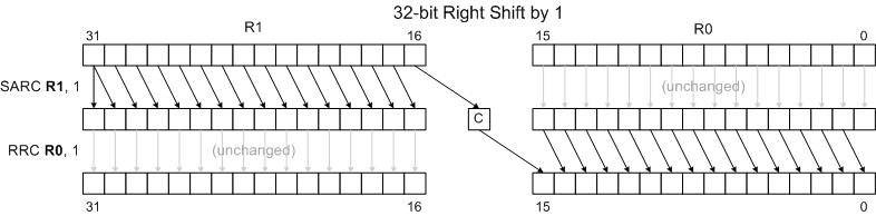 32 bit right shift 1.png
