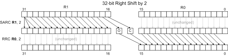 32 bit right shift 2.png