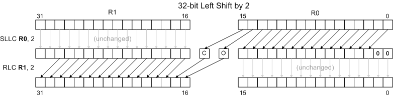 32 bit left shift 2.png