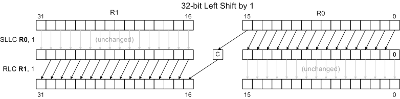 32 bit left shift 1.png
