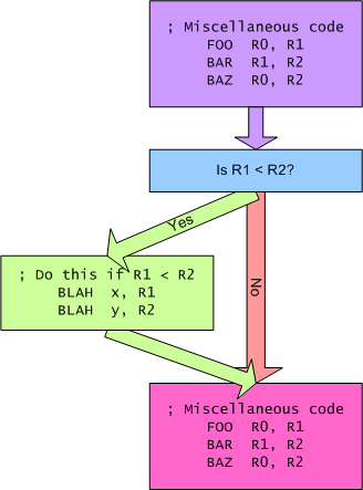 Block diagram of an if-then statement