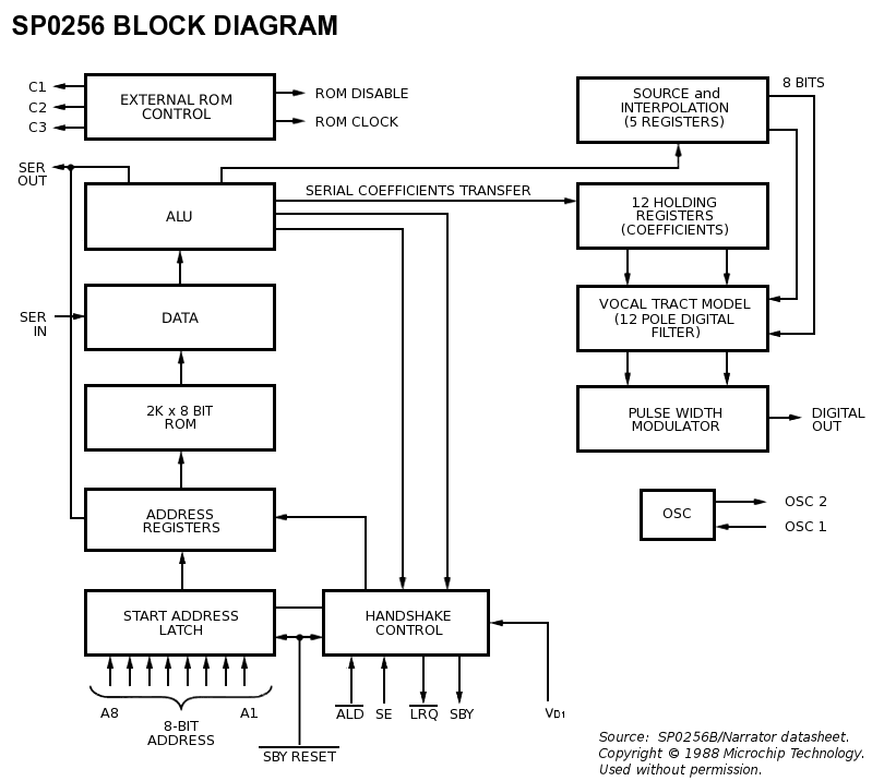 sp  intellivision wiki, block diagram